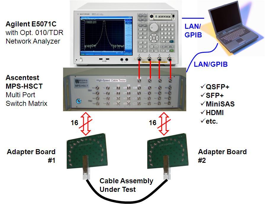 高速数据电缆测试系统