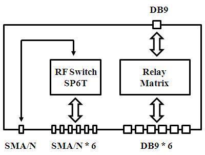 mps-mue wireless rf  u0026 dc power switch control box