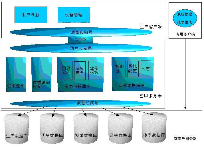 pims 生产信息管理系统